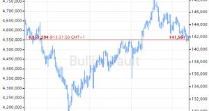Beijing Buys Gold Bullion 5th Month Running Amidst US Trade War