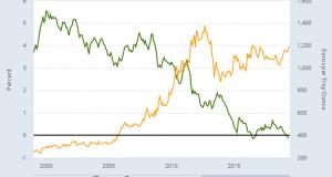 Gold Jumps, Bonds Collapse Under Euro Stimulus Vow