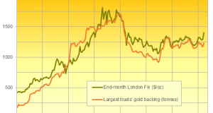 Gold ETF Investing Slips as US and China Argue