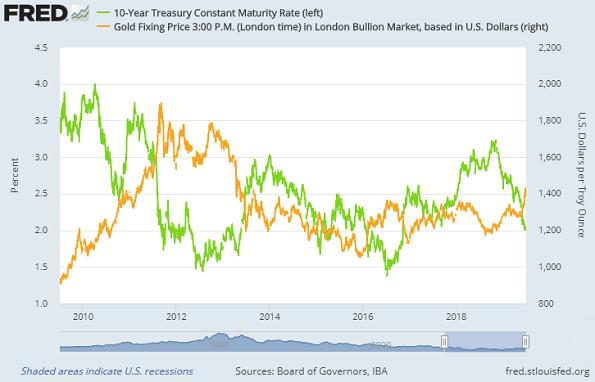 Chart of 10-year US Treasury yield vs. gold priced in Dollars. Source: St.Louis Fed