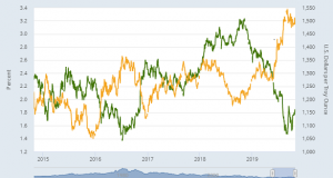 Gold Stuck In Range Ahead of US Fed Rate Cut