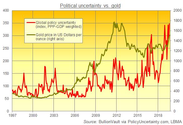 Global policy uncertainty vs. gold price. Source: BullionVault via PolicyUncertainty.com