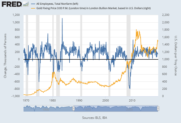 Chart of gold price (right) vs. monthly change in US non-farm payrolls (blue, thousands). Source: St.Louis Fed