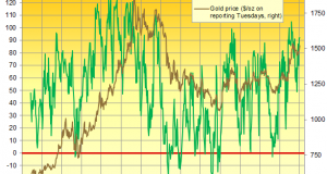 Comex Trading Sees Gold Price Spike