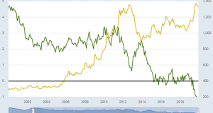 Gold Firm as ECB Talks Negative Rates