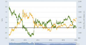 Gold 'Set to Rise 9%' in 2020