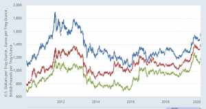 Gold Price Jump Hits Physical Buying