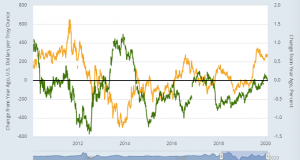 Gold Set to Grow, Stock Markets Defy Coronavirus