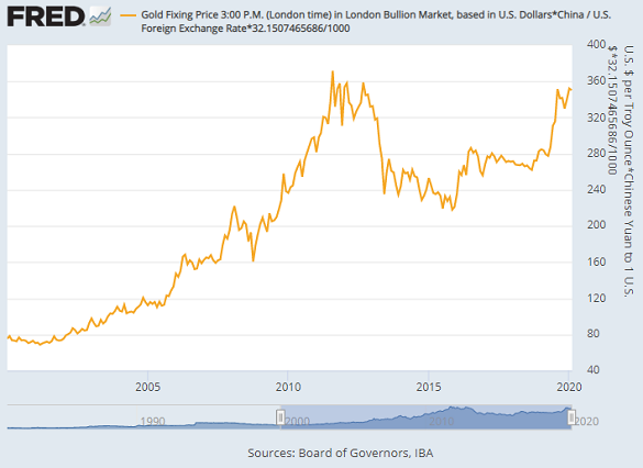 Chart of global gold price in Yuan terms. Source: St.Louis Fed