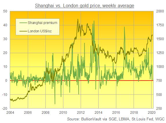 Chart of Shanghai vs. London gold prices. Source: BullionVault