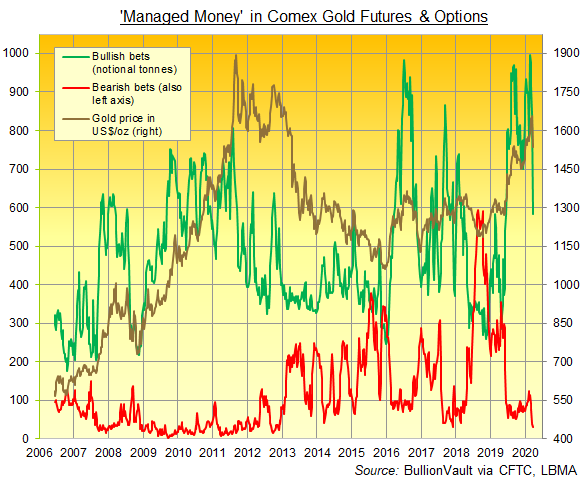 Chart of Managed Money's long and short Comex gold derivatives positions as a group. Source: BullionVault