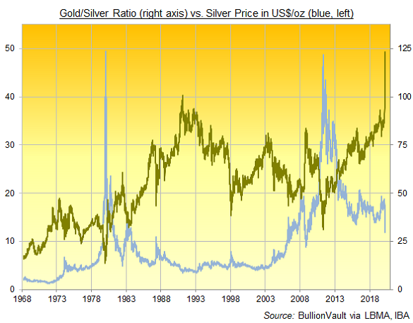 Chart of the Gold/Silver Ratio, daily London benchmarks. Source: BullionVault