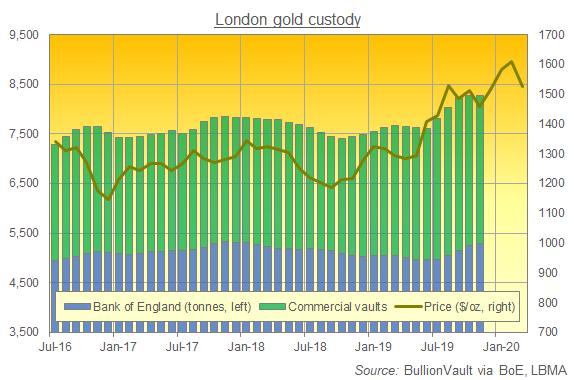 London gold vault holdings, latest data to Nov 2019. Source: BullionVault via LBMA, BoE