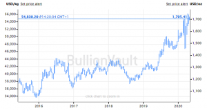 Gold Sets Highest Monthly Close Since 2012