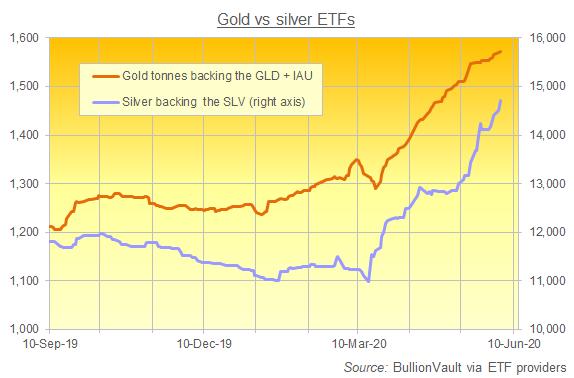 Chart of gold's biggest US-listed ETFs vs. SLV silver ETF holdings. Source: BullionVault