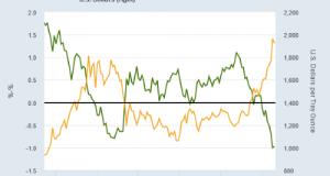 Gold Rises as Dollar Falls