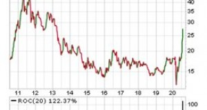 Silver Might Be Overextended – But It's STILL Cheap