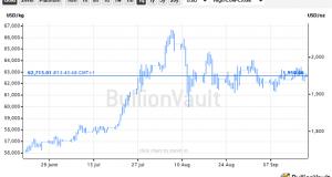 'Dovish' Central Banks 'Bullish for Gold'