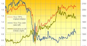 Is Gold's Bull Market Over?