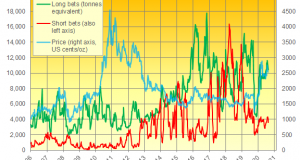 """Silver Spikes to $30 as """"WallStreetBets"""" Latest Target"""